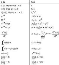 Ich franzformiere mittels Laplacefranzformation vom Frequenz- in den Zeitbereich!